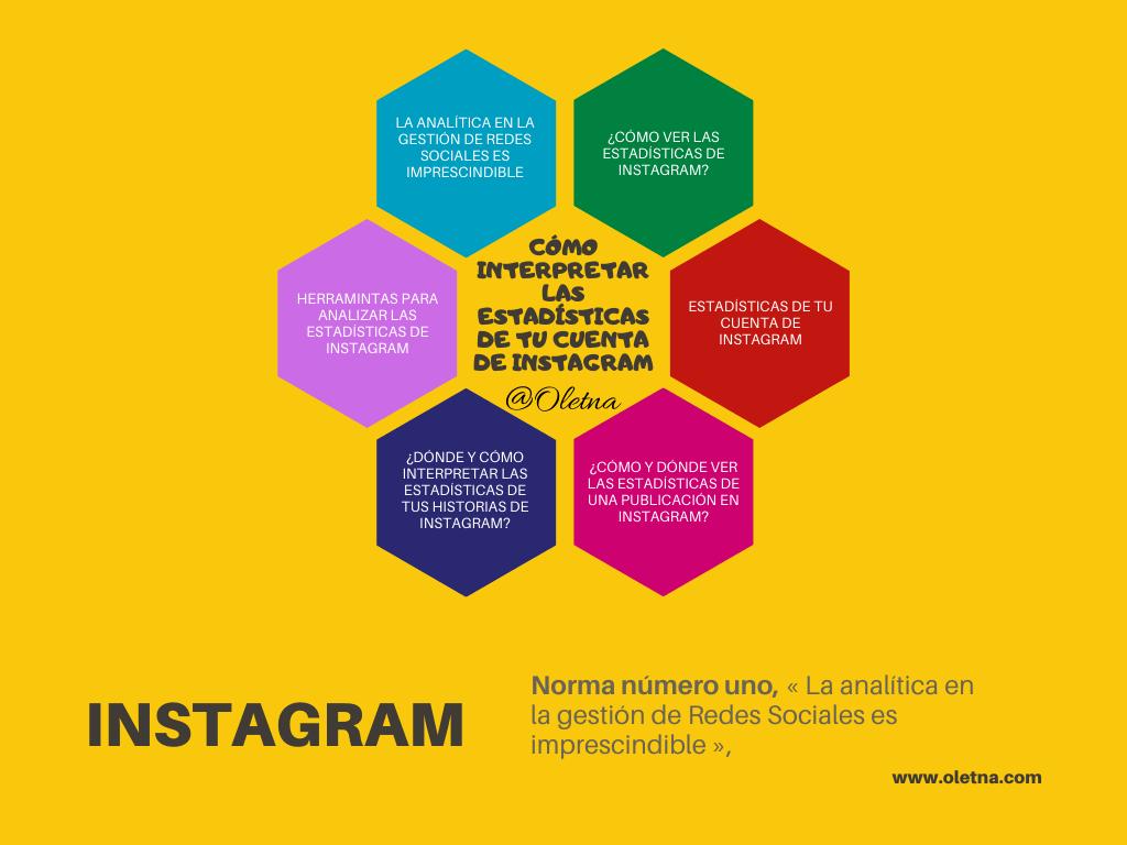 cómo interpretar las estadísticas de Instagram